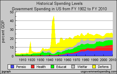 us_gov_spending_histry_by_function_1902_2010.png